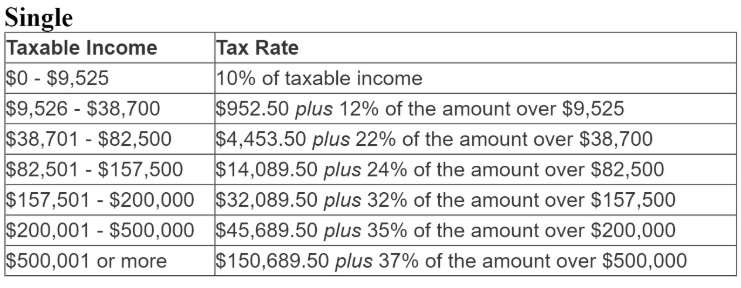 Tax Rate for singles