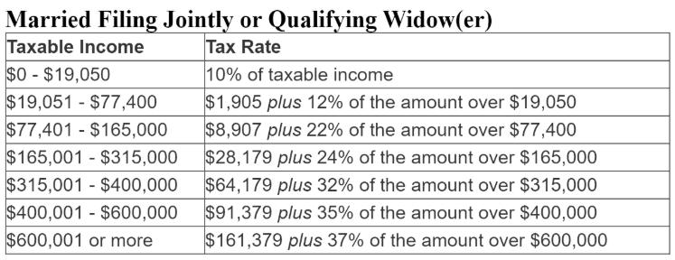 Tax Rate for Married Filing Jointly or Qualifying Widow(er)